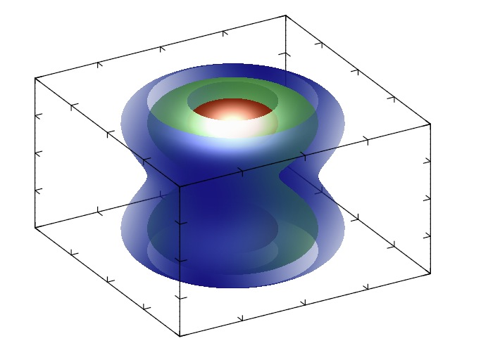 MathGL screenshot 3 - This is a sample graphic for 3D array.